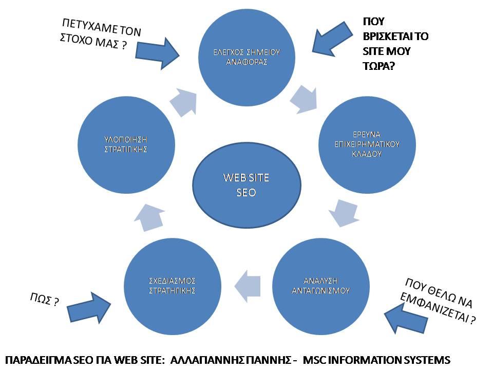 Έλεγχος ιστοσελίδας επανασχεδιασμός web site